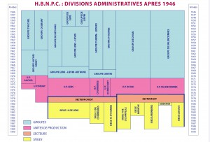 Evolution des groupes de production de 1946 à 1990.